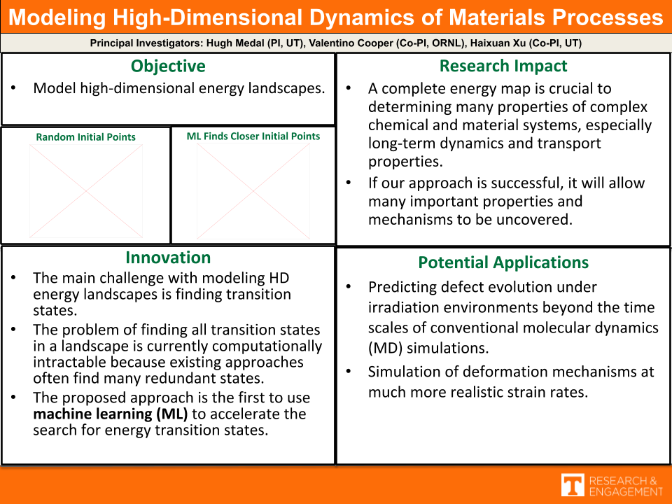 Modeling High-Dimensional Dynamics of Materials Processes